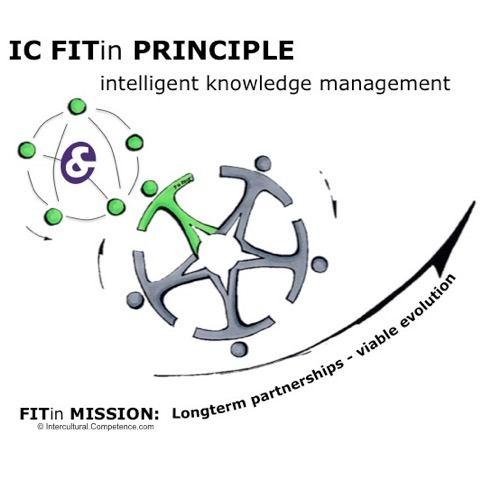 intelligent knowledge management