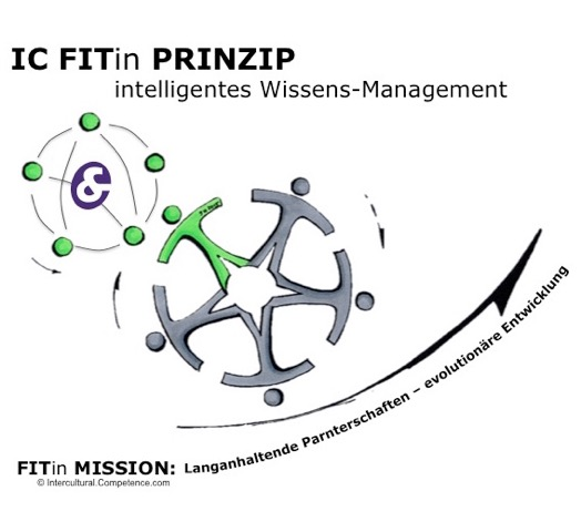 intelligentes Wissens-Management
